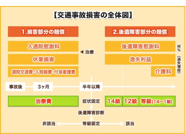 【交通事故損害の全体図】